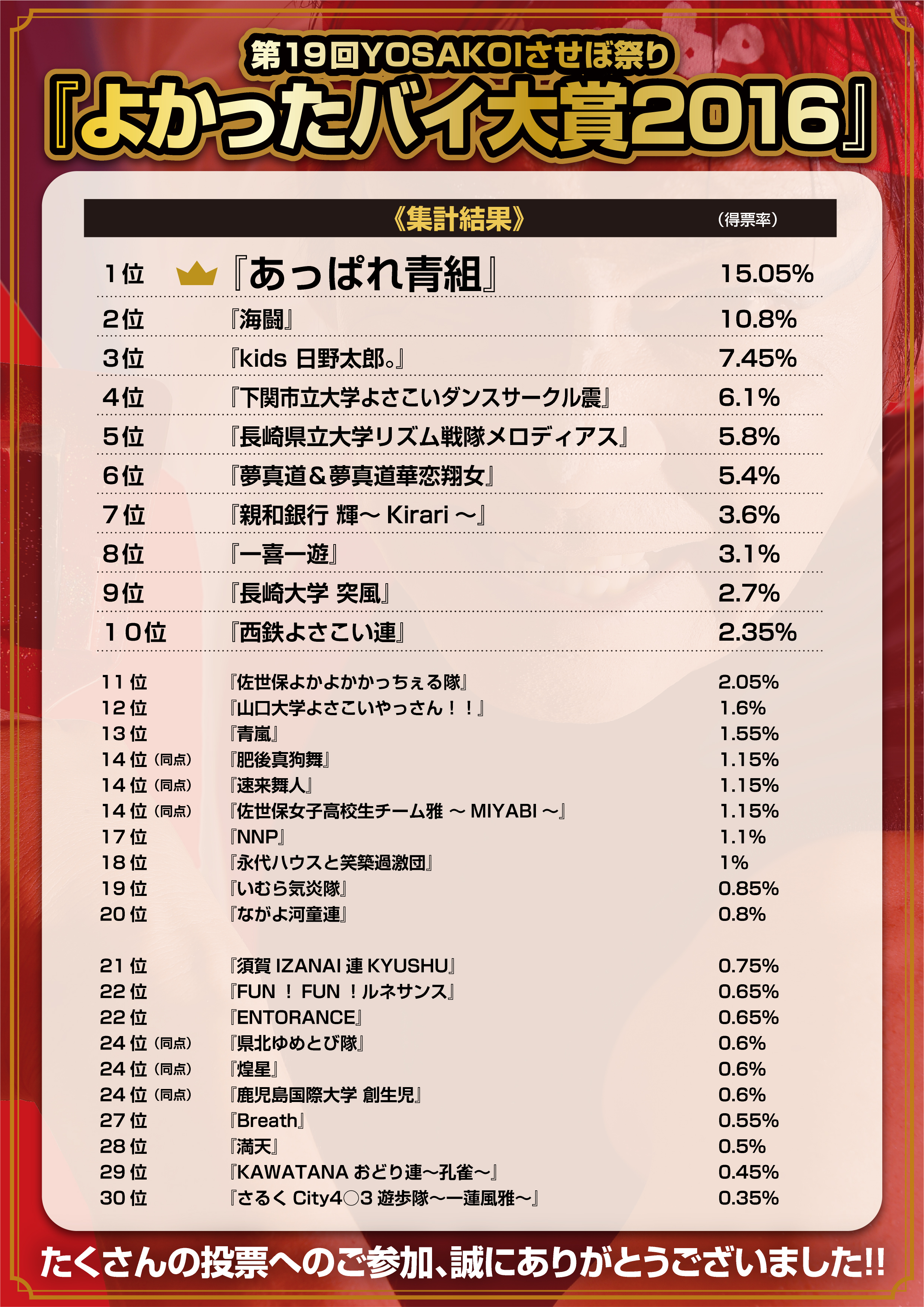 %e3%82%88%e3%81%8b%e3%81%a3%e3%81%9f%e3%83%90%e3%82%a4%e5%a4%a7%e8%b3%9e2016_%e9%9b%86%e8%a8%88%e7%b5%90%e6%9e%9c